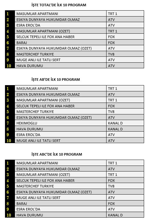 29 Aralık 2020 Salı Reyting Sonuçları.jpg